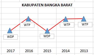 Kabupaten Bangka Barat Bpk Perwakilan Provinsi Bangka Belitung